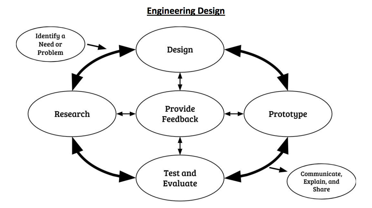 engineering design process worksheet middle school